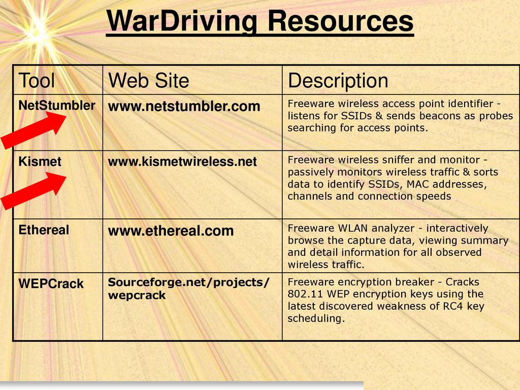 WarDriving: Drive, Detect and Defense for Wireless Networks