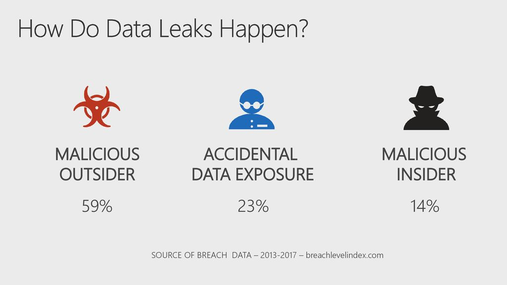 Prevent Costly Data Leaks from Microsoft Office ppt download