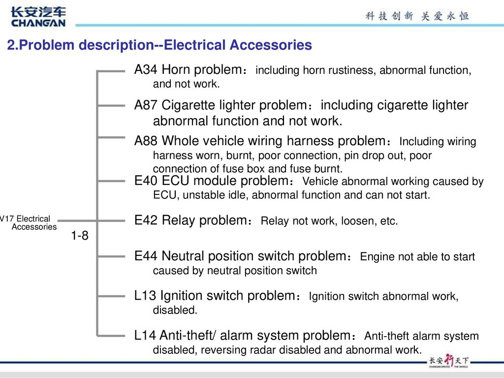 Ccc Customer Complaint Code Introduction Ppt Download Troubleshooting Car Wiring And Electrical Problems For Ignition Switch Problem Description Accessories