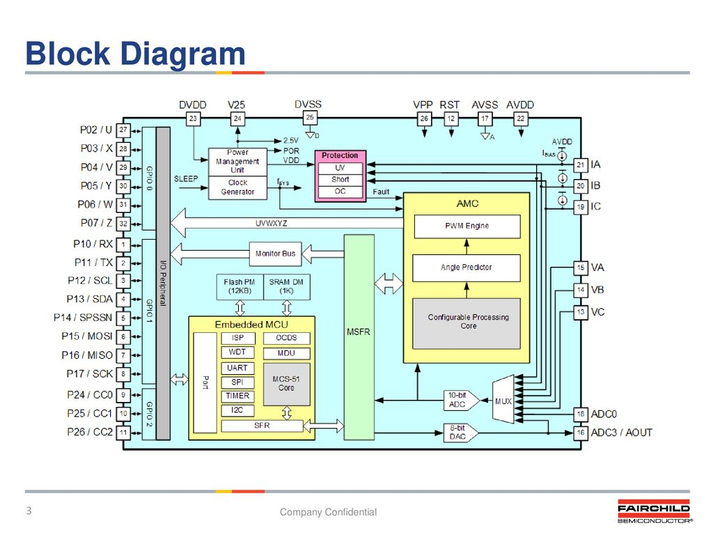 Fcm8531qy Mcu Embedded 3 Phase Pmsm Bldc Motor Controller Pl Brushless Dc Driver Block Diagram