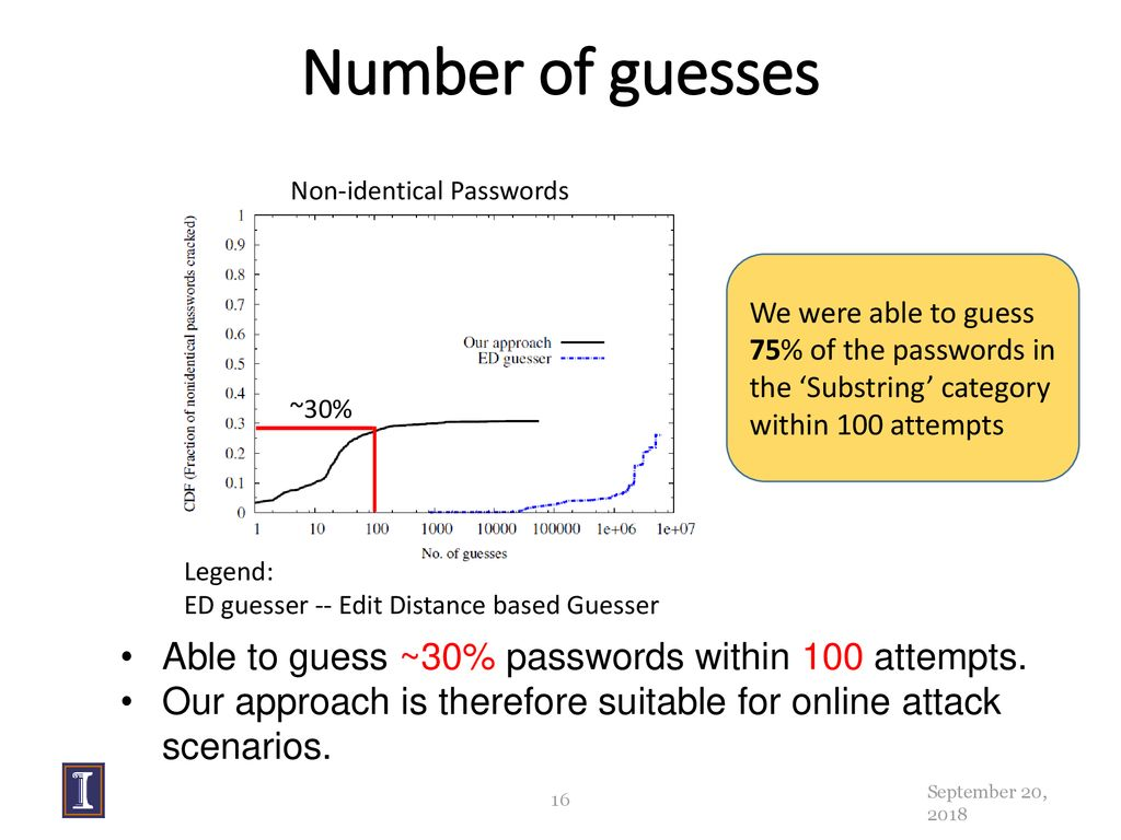 Tangled Web of Password Reuse - ppt download