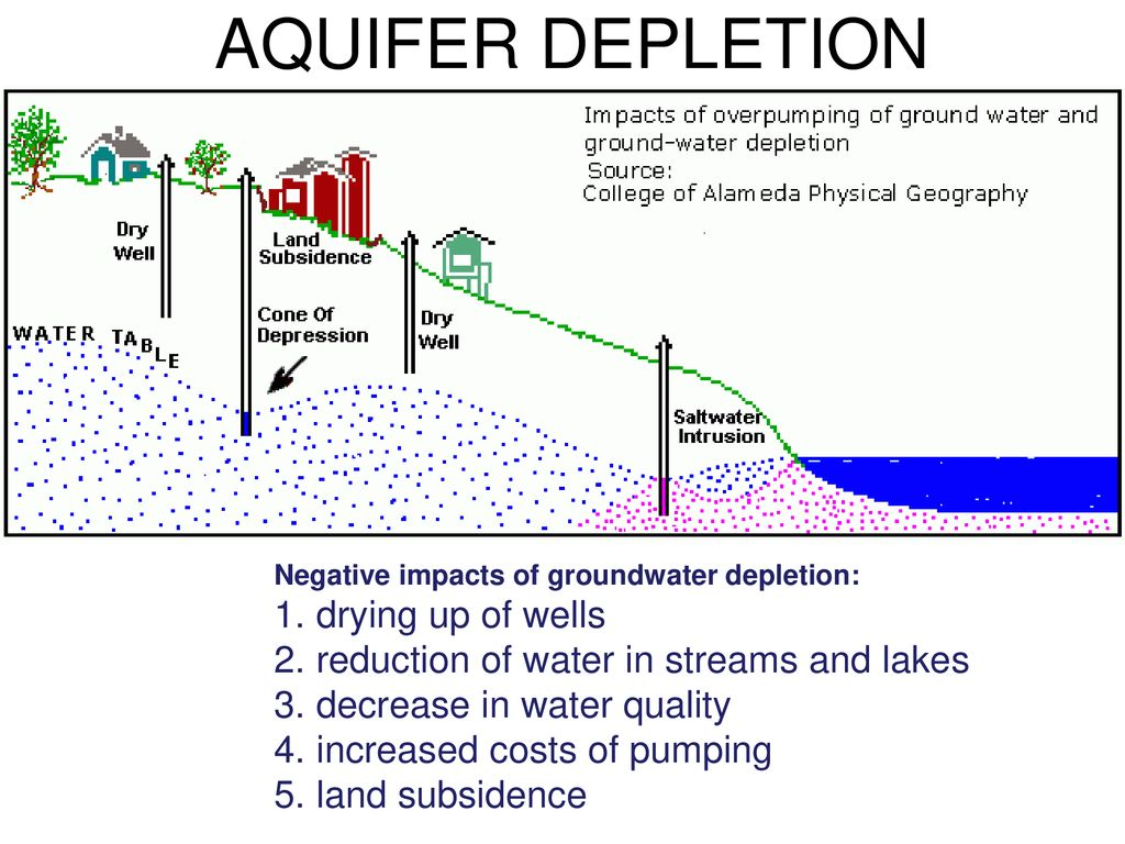 How Aquifer Depletion Occurs