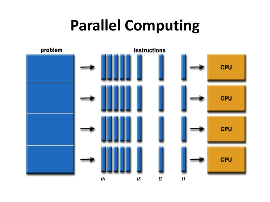 Introduction to Parallel Processing - ppt download