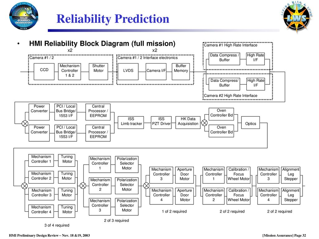 Hmi Mission Assurance Manager Ppt Download Reliability Block Diagram 2 Out Of 3 Prediction