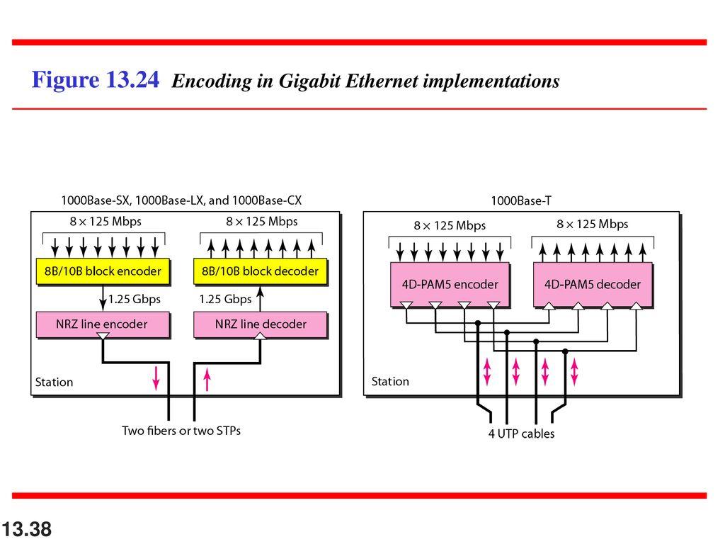 Ieee Standards Standad Ethernet Fast Gigabit Wiring Diagram Figure Encoding In Implementations
