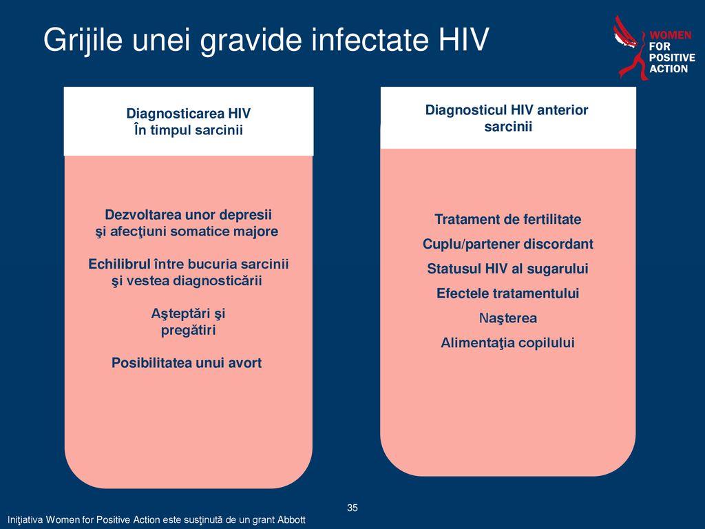 hiv nedetectabil pierde în greutate)
