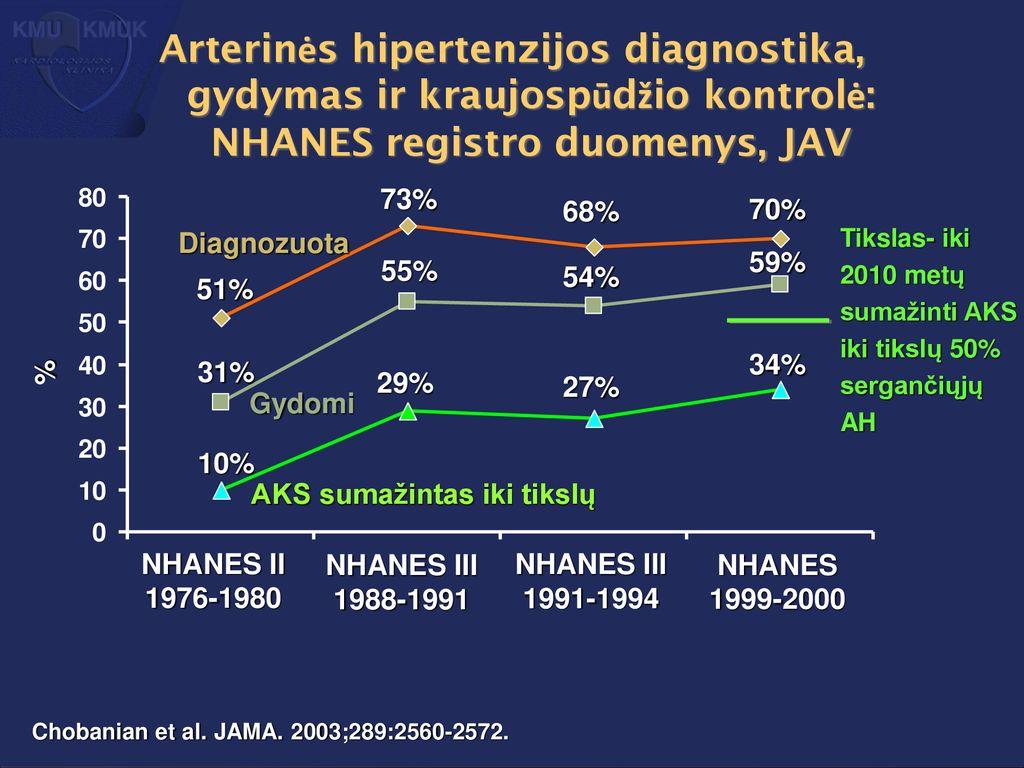 Kaip hipertenzija gydoma JAV?