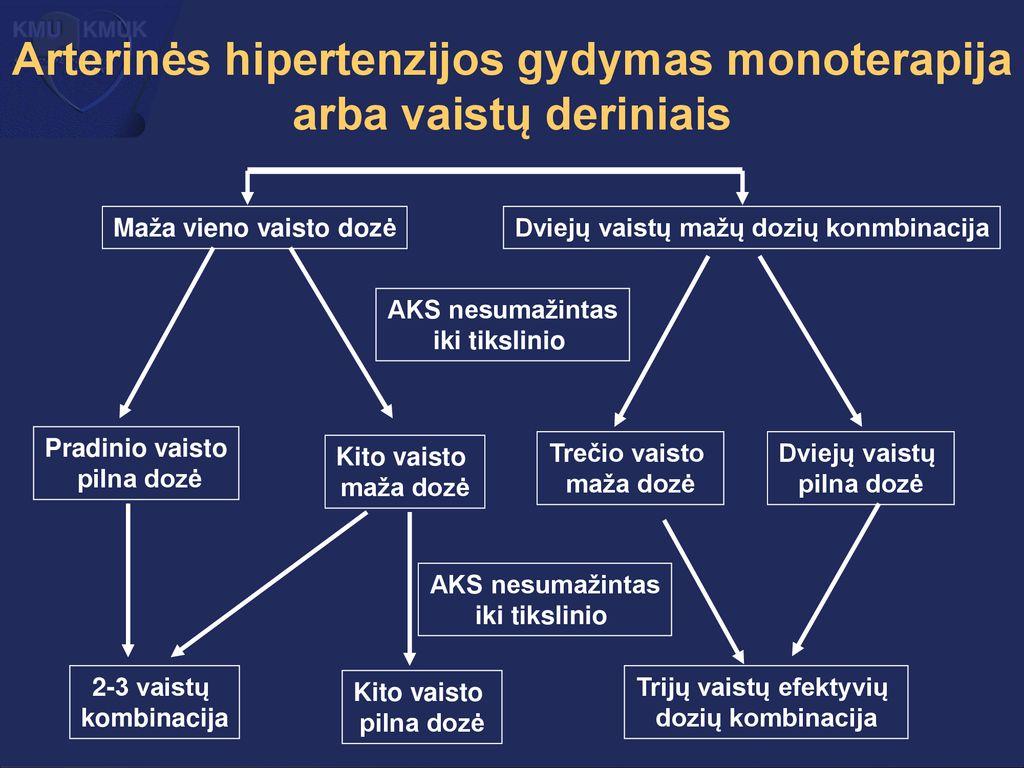 kompleksinė hipertenzijos terapija