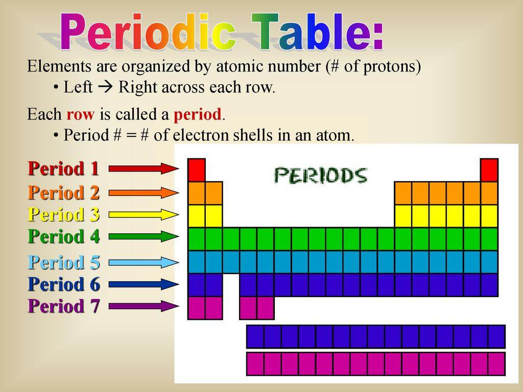 Periodic Table Ion Formation Ppt Download