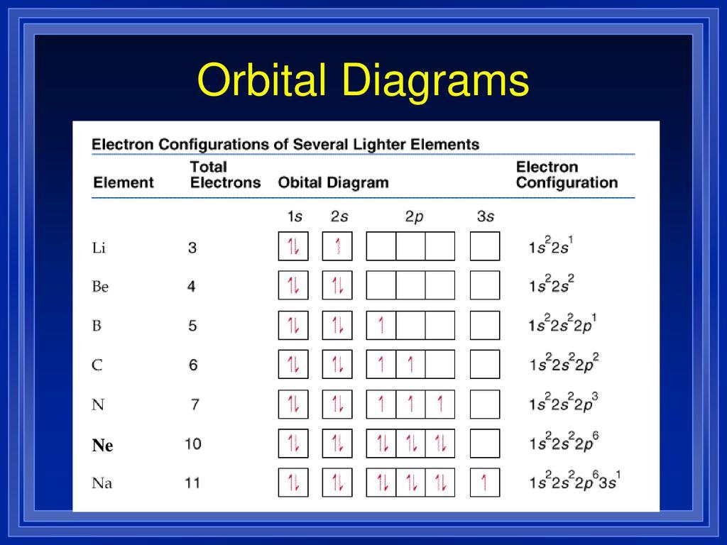85 orbital diagrams ne