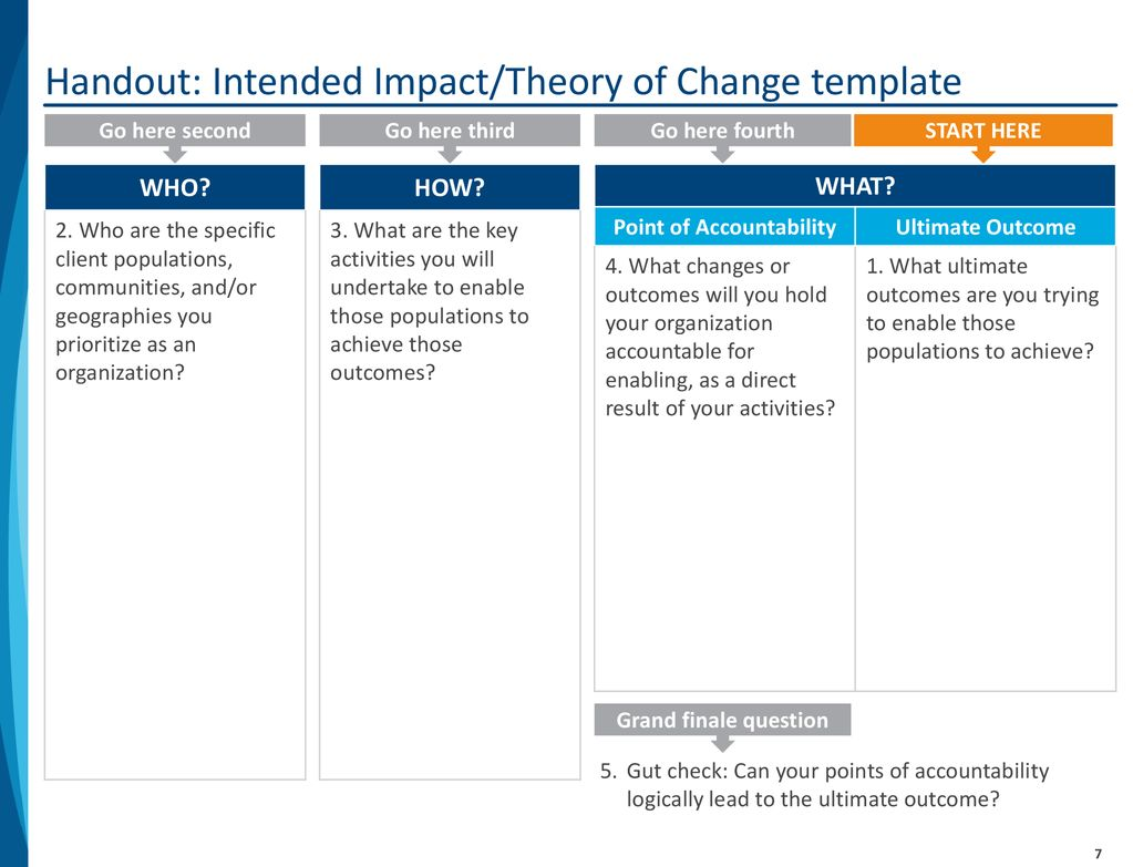 Achieving Strategic Clarity Theory Of Change Leading For Impact