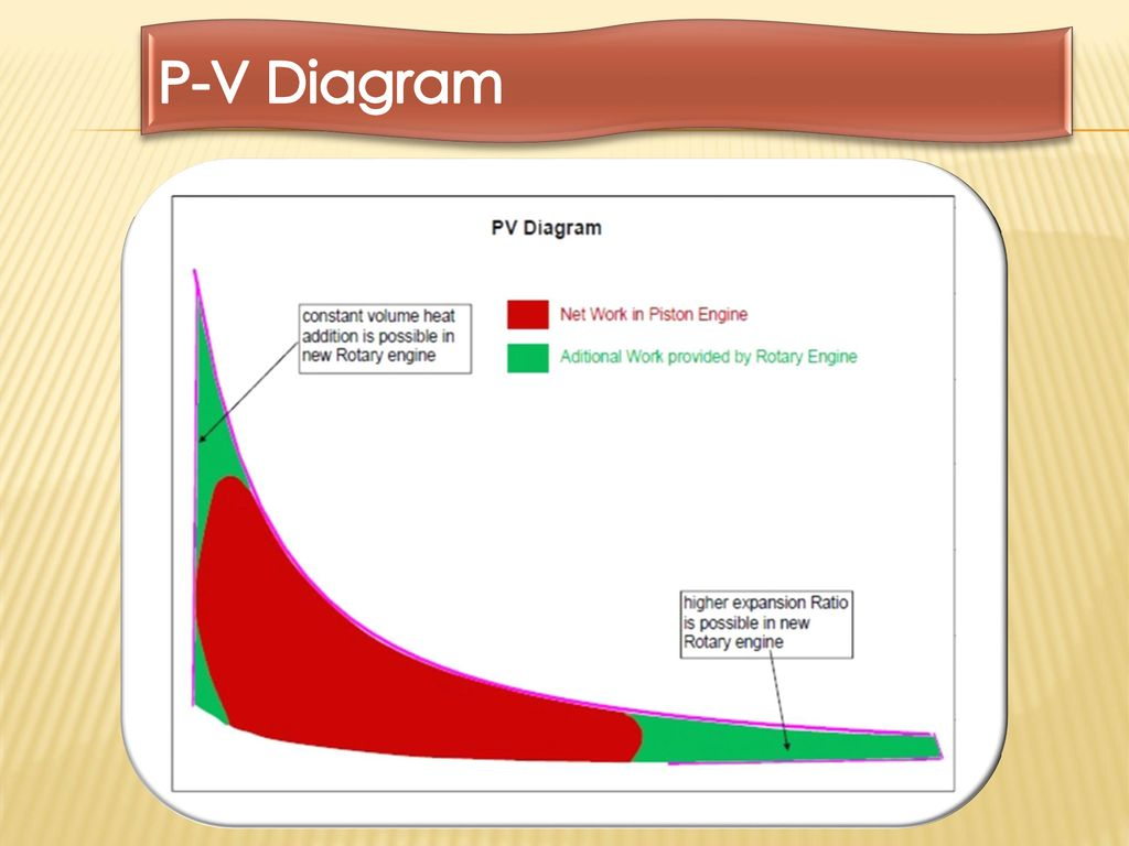 Anyoon Rotary Engine Most Perfect Efficient Ppt Pv Diagram 20 P V A