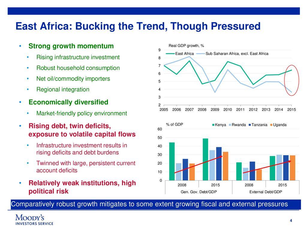 Sovereign Credit Outlook: Kenya and East Africa - ppt download