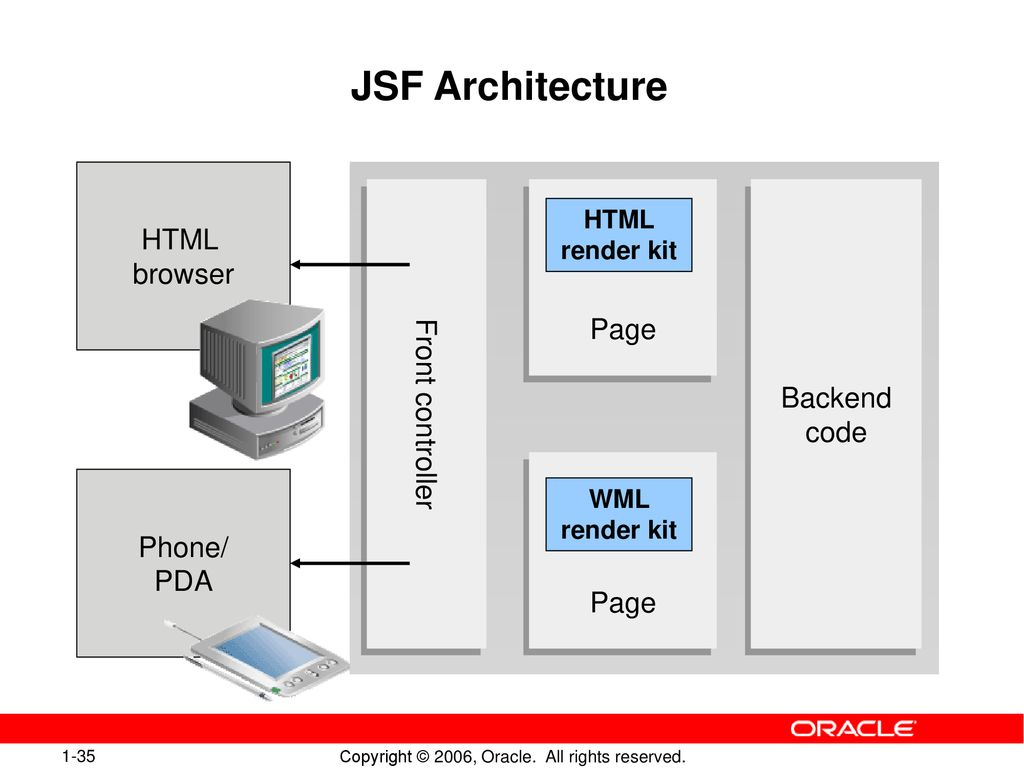 Java EE Web-Application with JDeveloper 10gR3 - ppt download