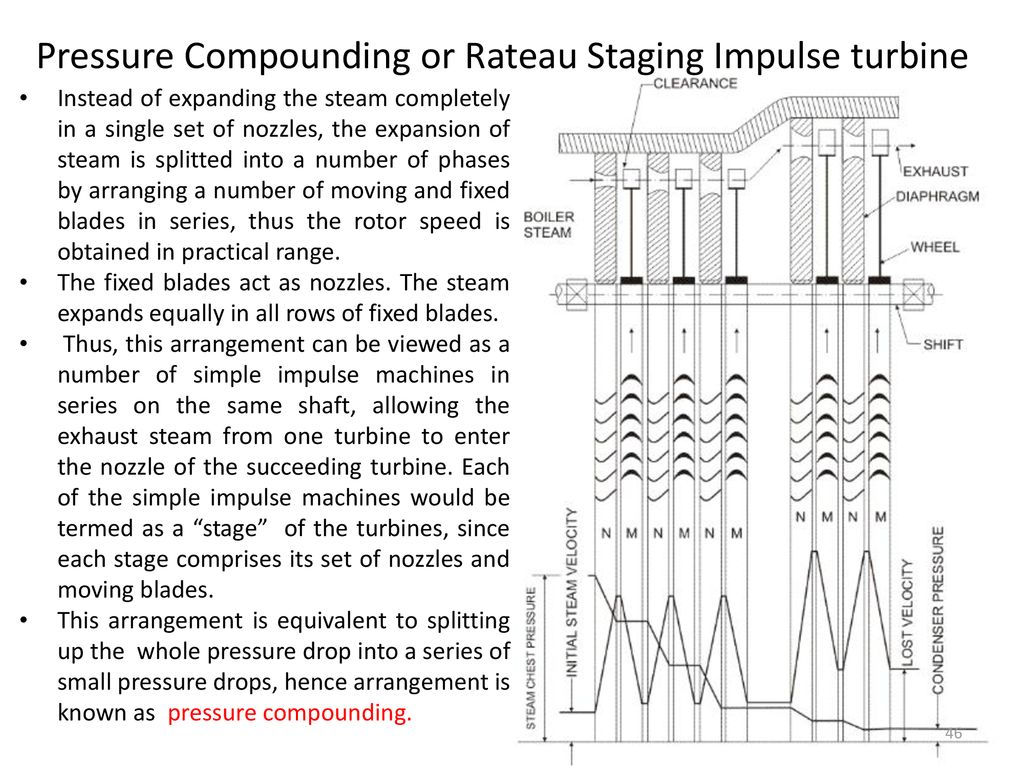 in an impulse turbine steam expands