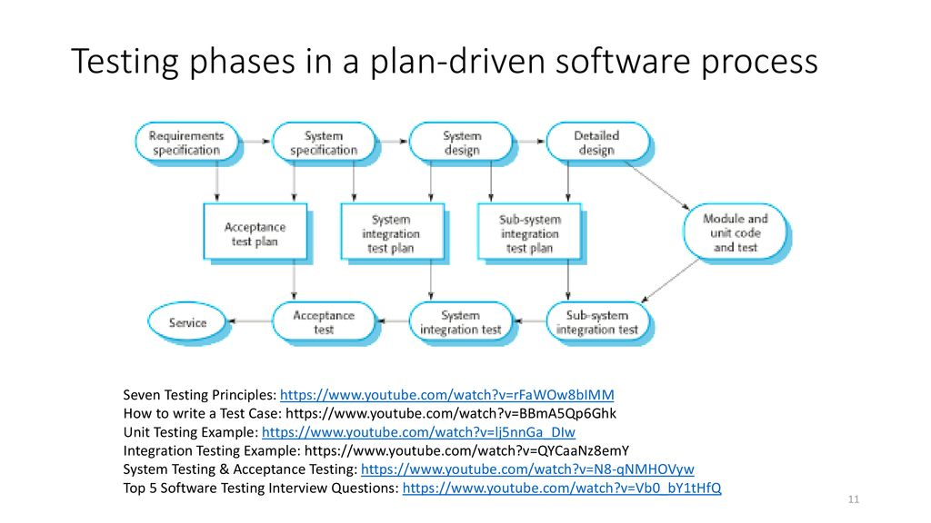 Testing Phases In A Plan Driven Software Process Most Freeware