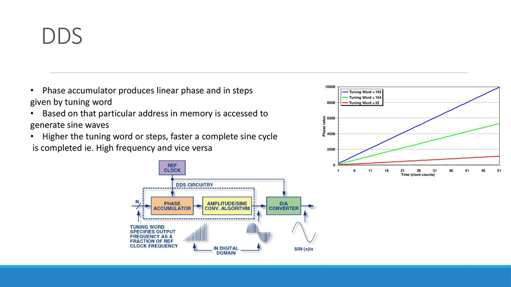 Direct Digital Synthesis: Applications to Radar - ppt download