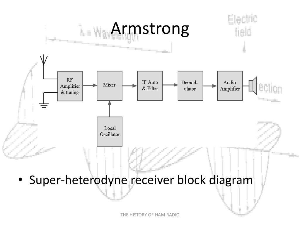 The History Of Ham Radio Ppt Download Superheterodyne Receiver Block Diagram 16 Armstrong Super Heterodyne