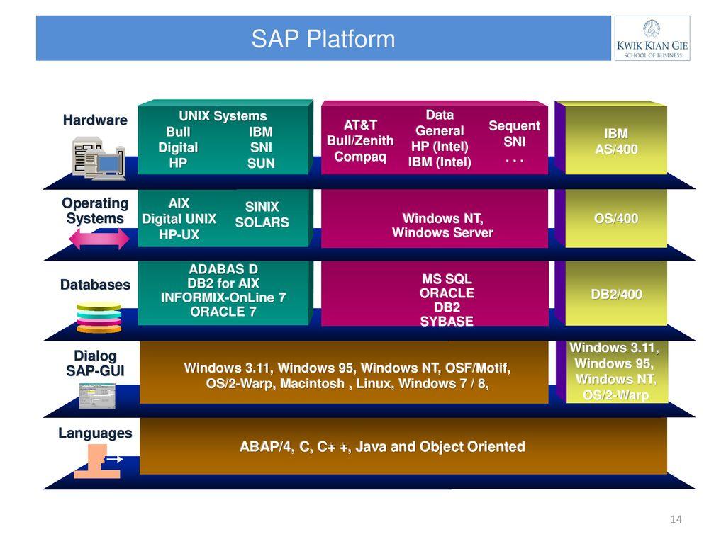 Business Information System using SAP R/3 - ppt download