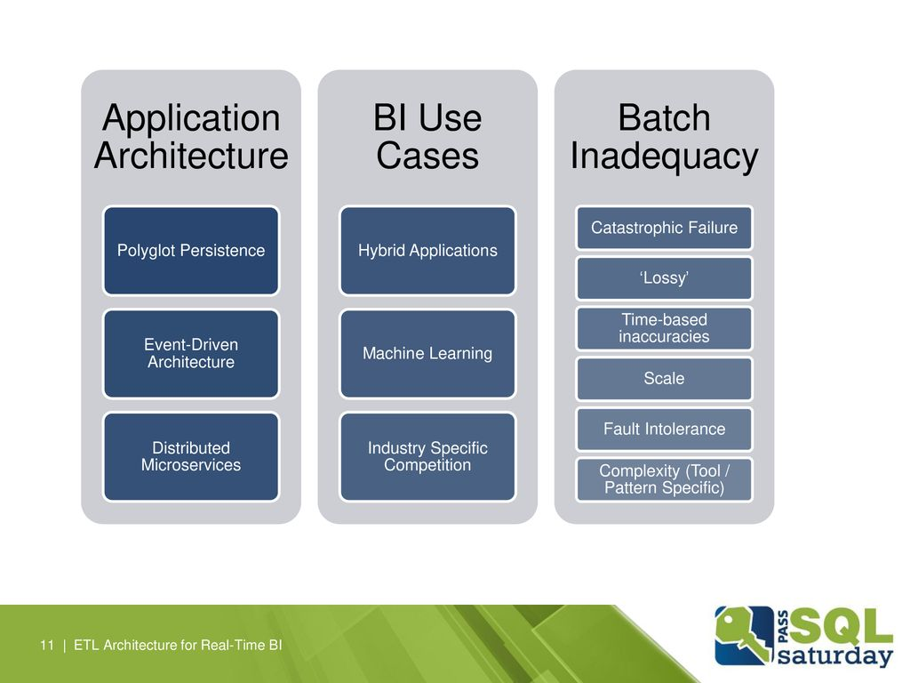 Application Architecture BI Use Cases Batch Inadequacy