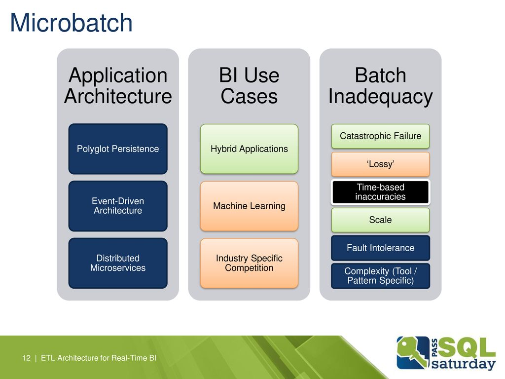 Microbatch Application Architecture BI Use Cases Batch Inadequacy