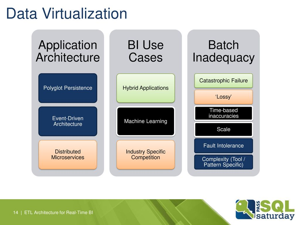 Data Virtualization Application Architecture BI Use Cases