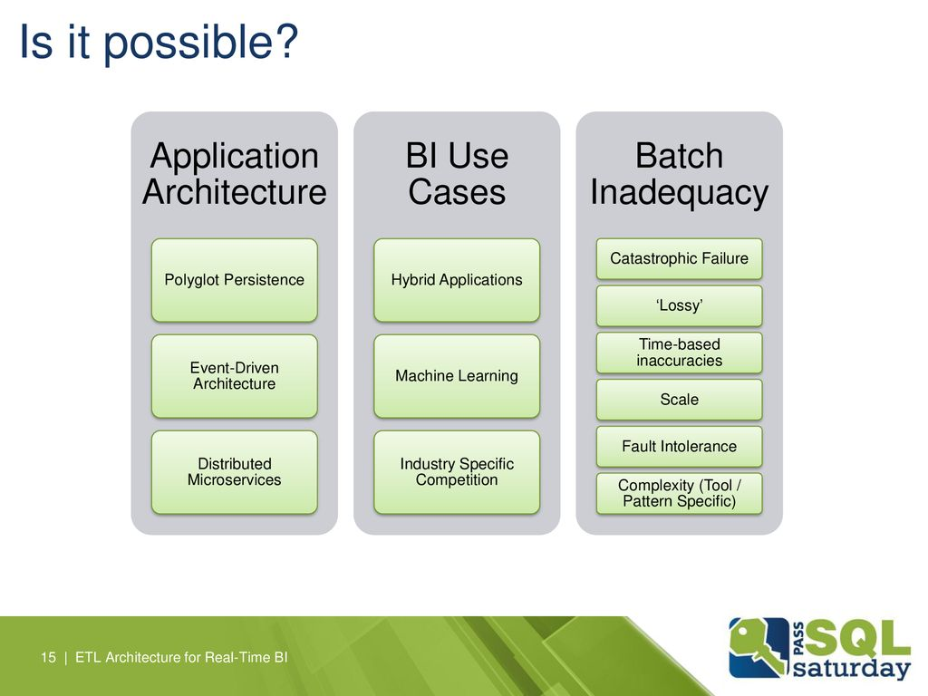 Is it possible Application Architecture BI Use Cases Batch Inadequacy