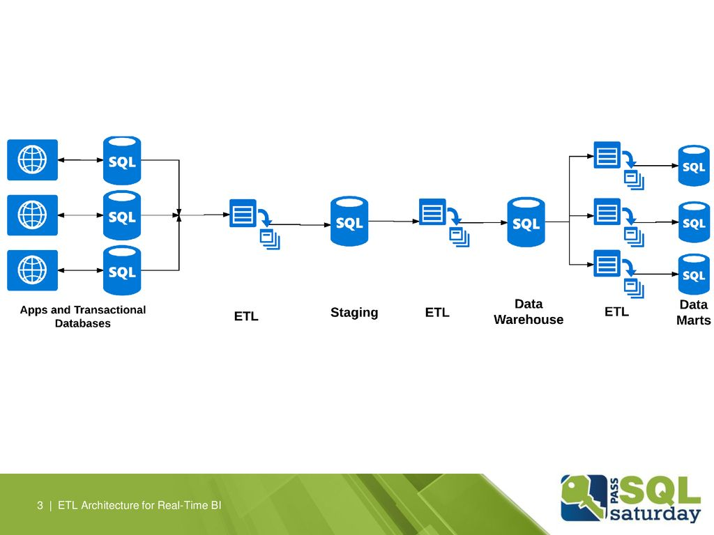 3 | ETL Architecture for Real-Time BI
