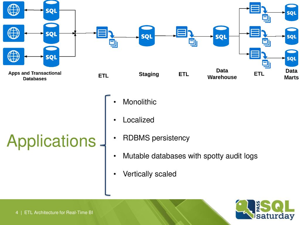 Applications Monolithic Localized RDBMS persistency