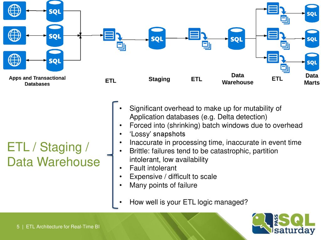 ETL / Staging / Data Warehouse