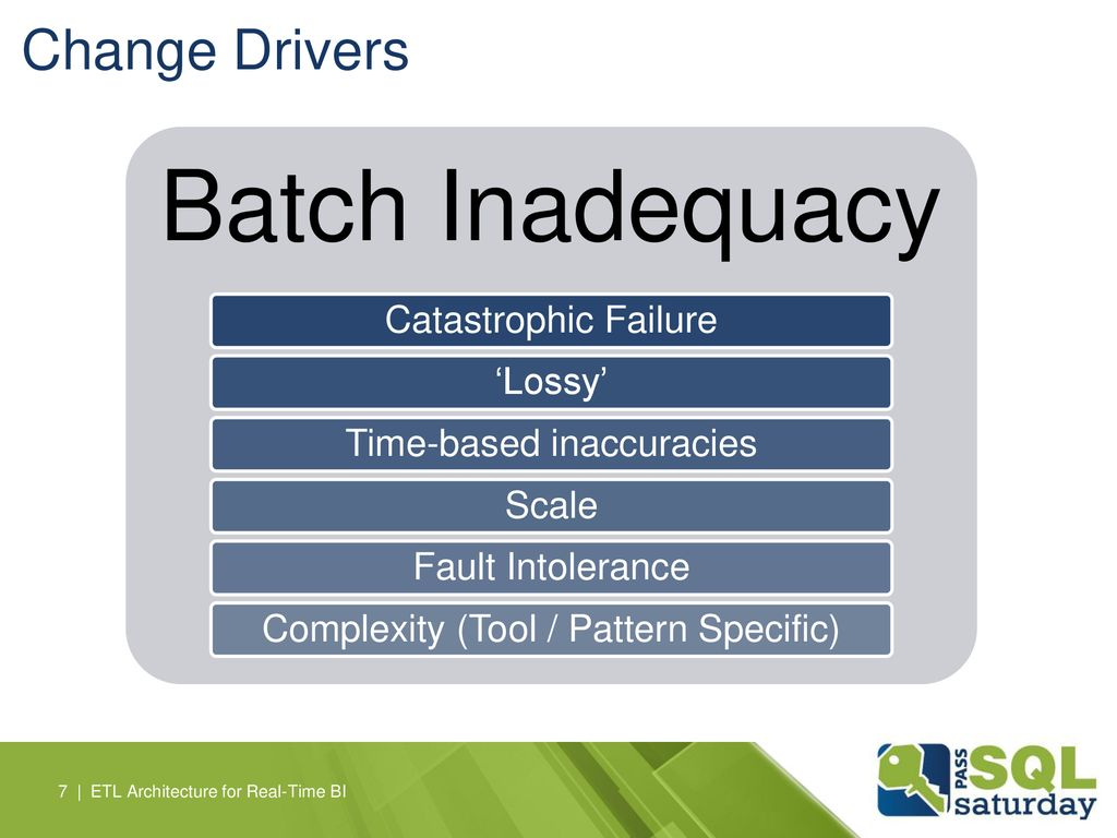 Batch Inadequacy Change Drivers Catastrophic Failure 'Lossy'
