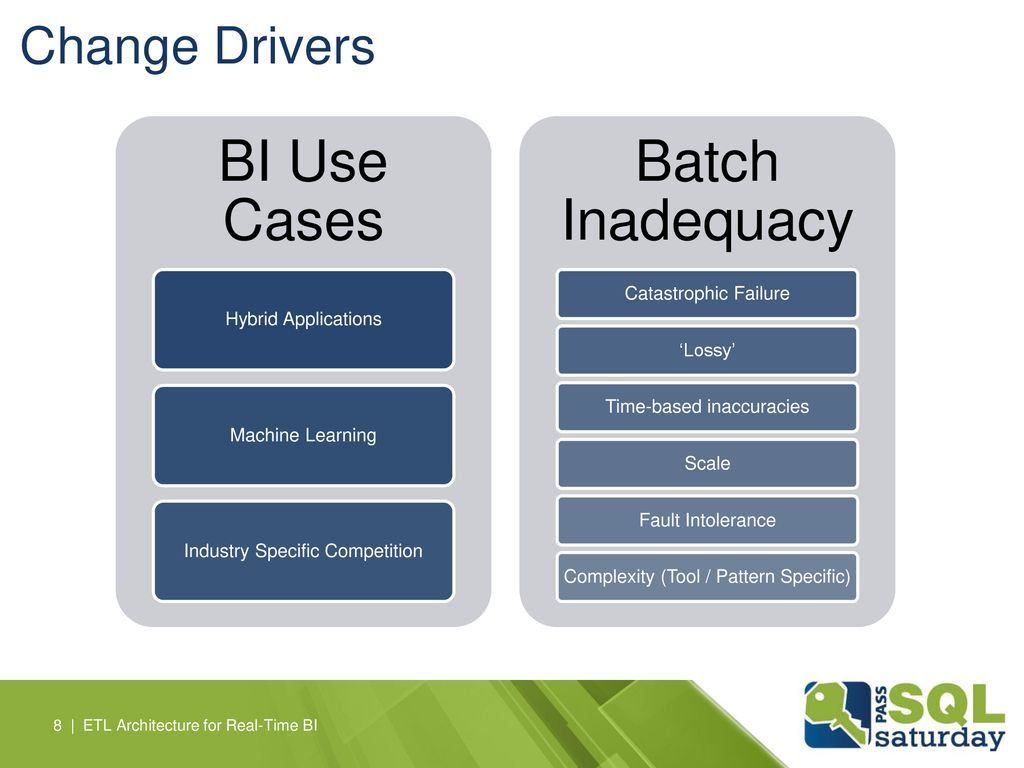 BI Use Cases Batch Inadequacy Change Drivers Catastrophic Failure