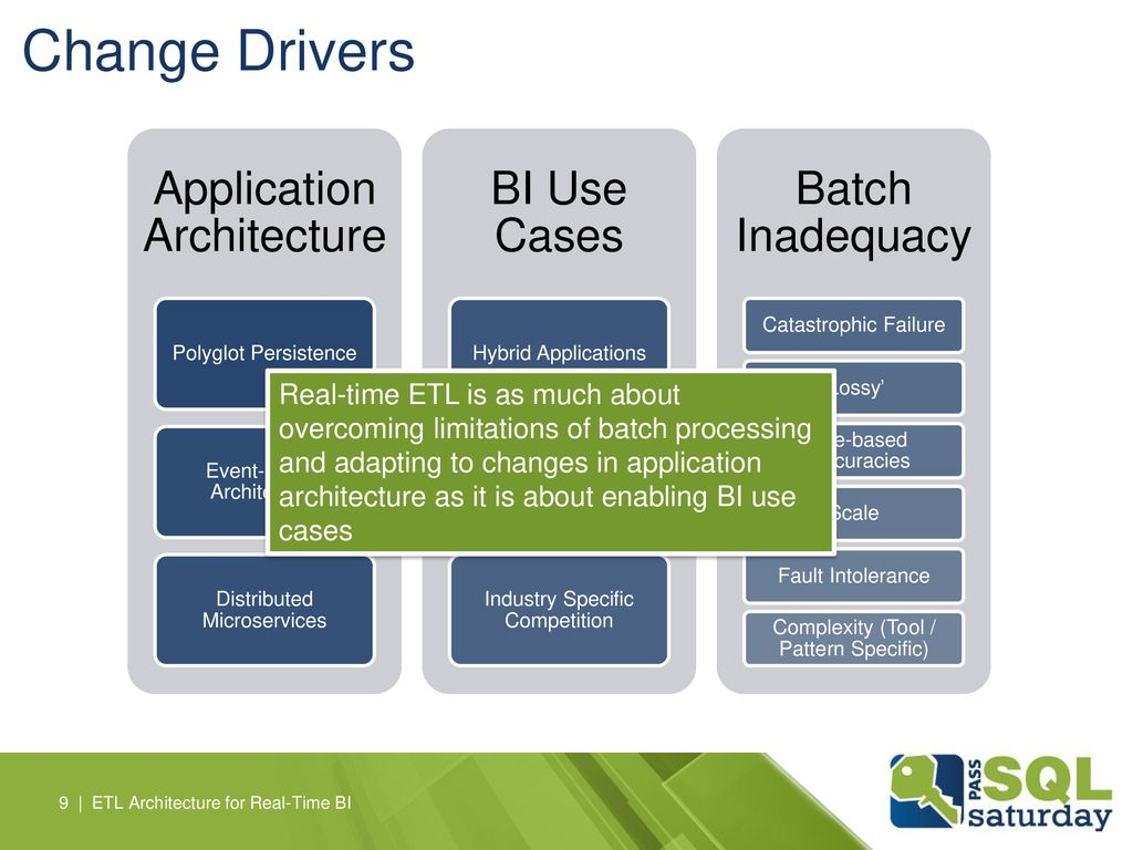 Change Drivers Application Architecture BI Use Cases Batch Inadequacy