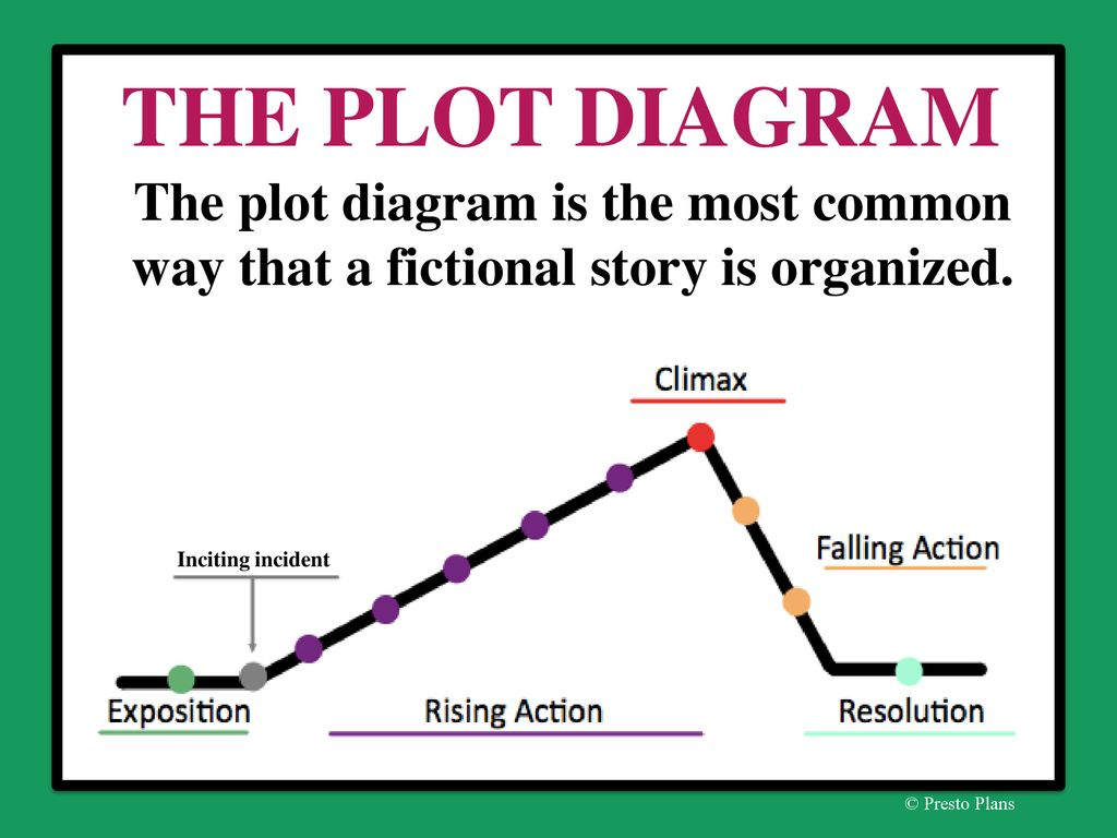 What Is A Short Story Less Developed Characters Ppt Download Plot Diagram The Most Common Way That Fictional