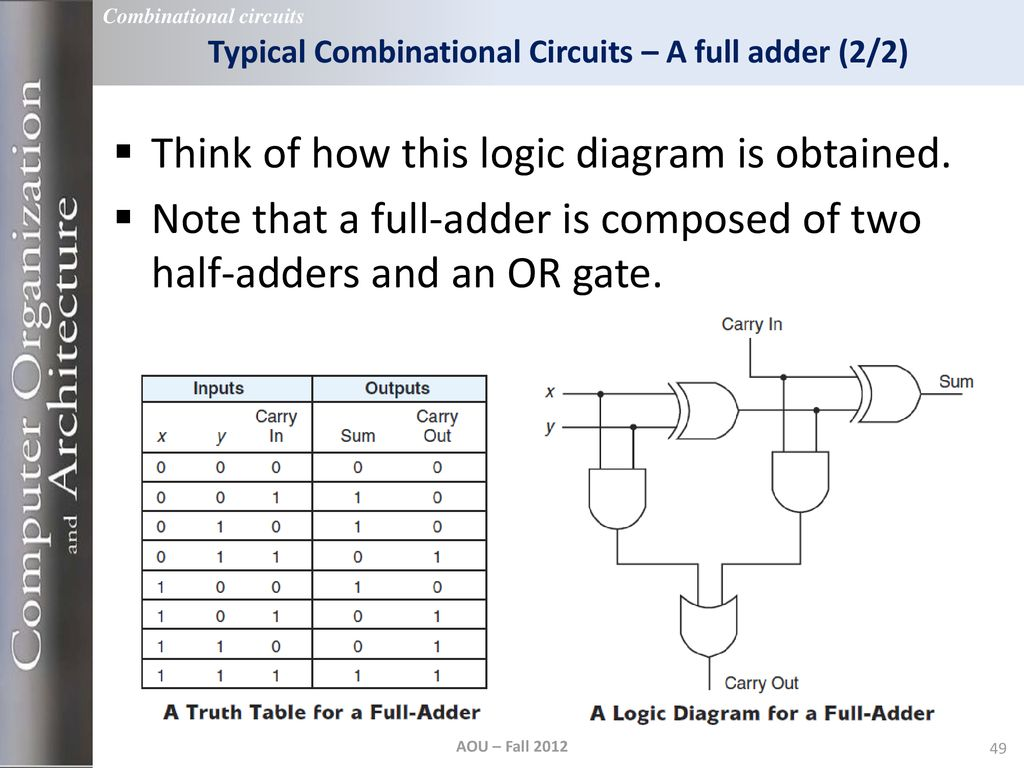 Lecture 3 Boolean Algebra And Digital Logic Duration 2 Diagram Full Adder Typical Combinational Circuits A