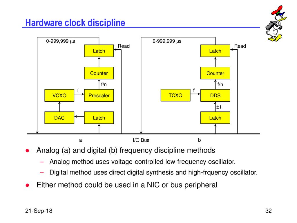 NTP Precision Time Synchronization - ppt download