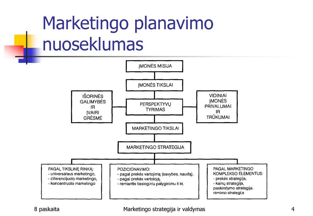 kaip naudotis rinkodaros strategijos galimybėmis