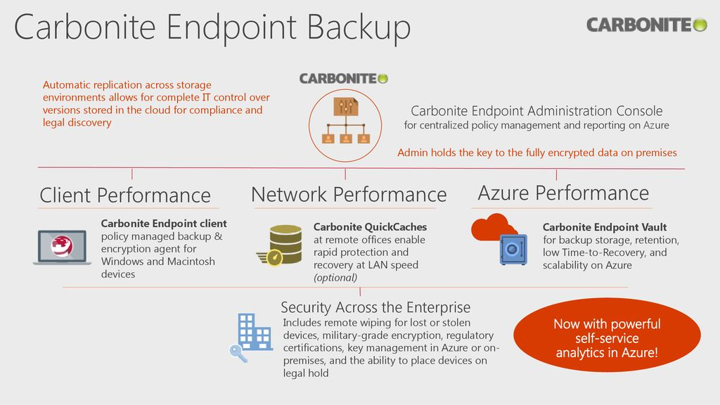 9/21/2018 6:52 AM Resilient, cost effective backup and
