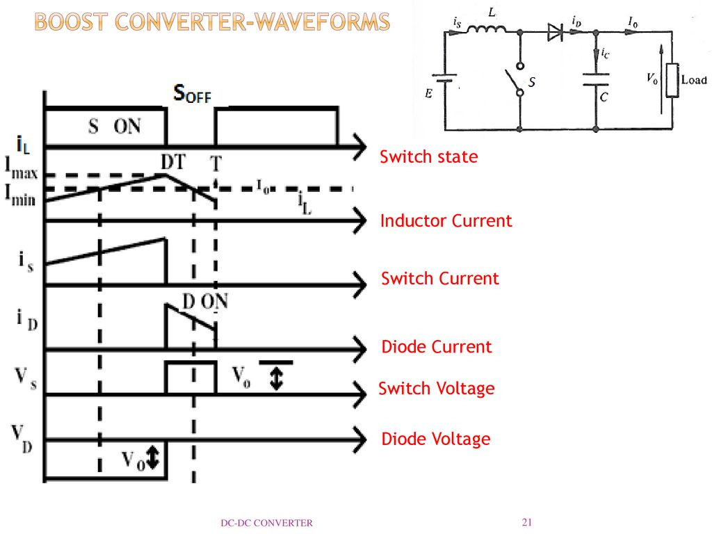 Dc Converter Reference Ppt Download Inductor Requirements For Converters And Filters In Automotive Boost Waveforms