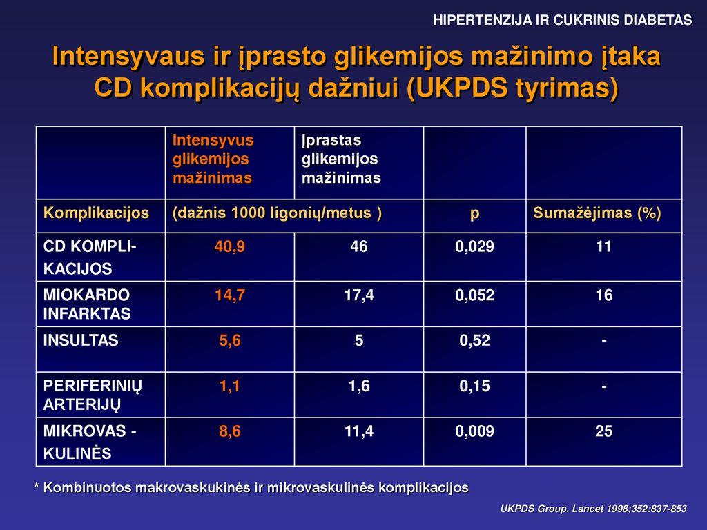 oro pokyčiai ir hipertenzija
