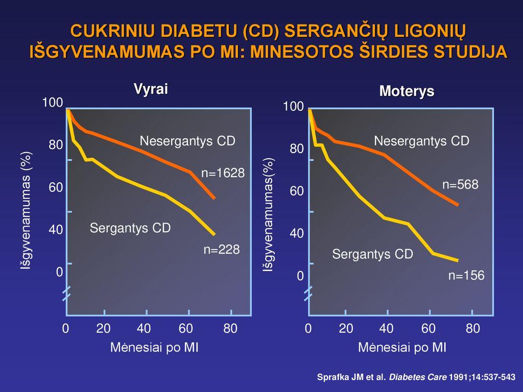 Cukrinis diabetas - simptomai, priežastys ir gydymas