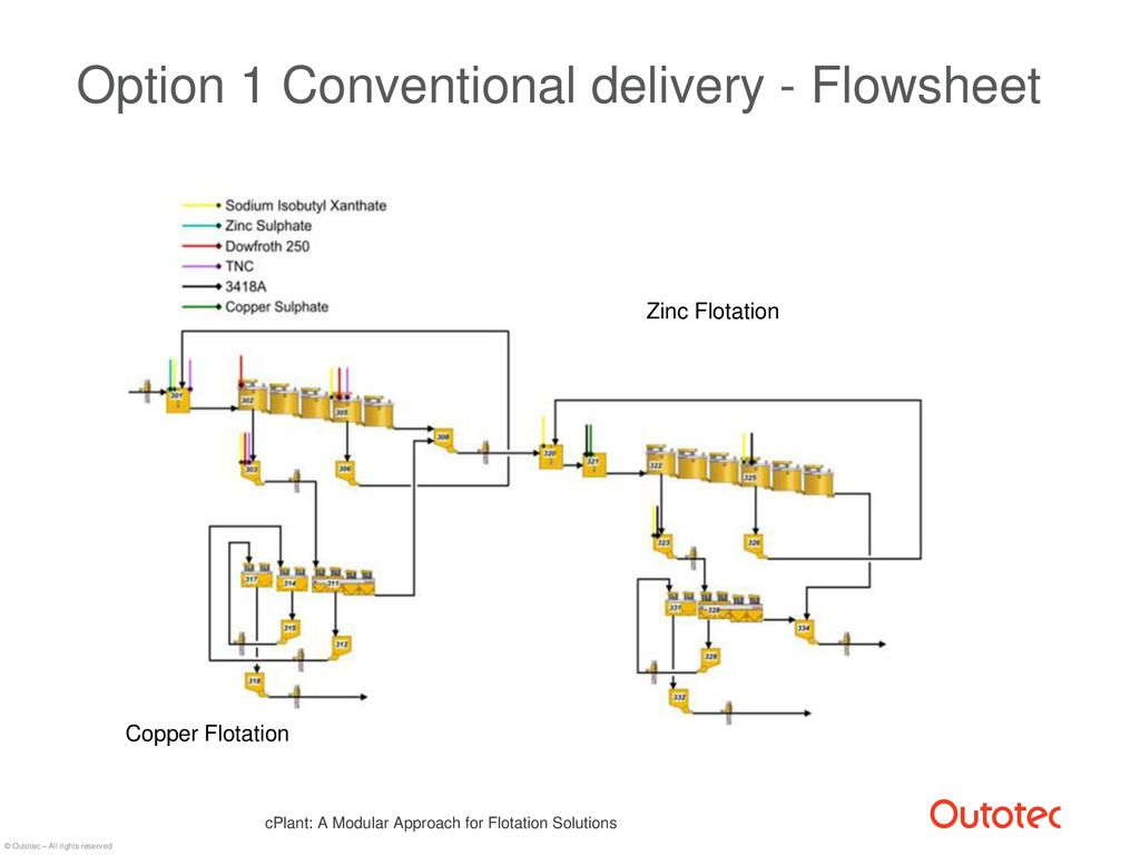 Cplant A Modular Approach For Flotation Solutions Ppt Download Zinc Sulphate Process Flow Diagram 16 Option