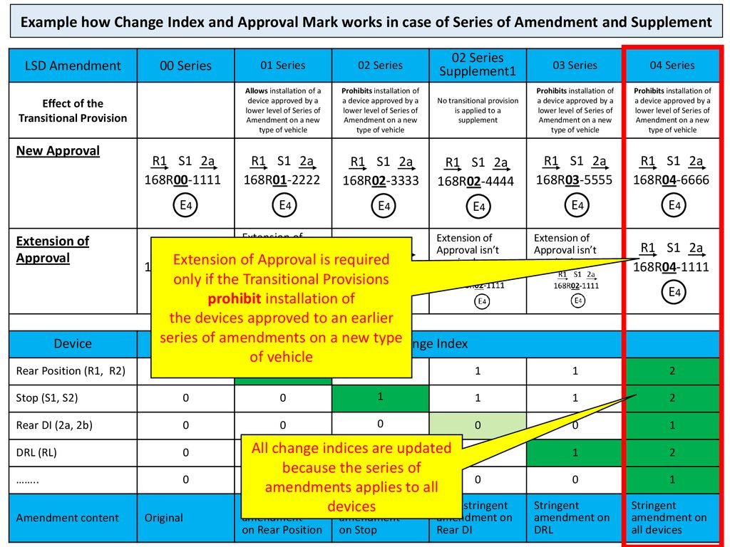 SLR How Change Index and Approval Mark works in case of Series of