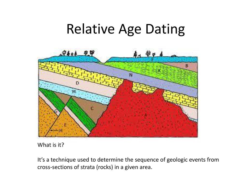 Dating juridiska avtal
