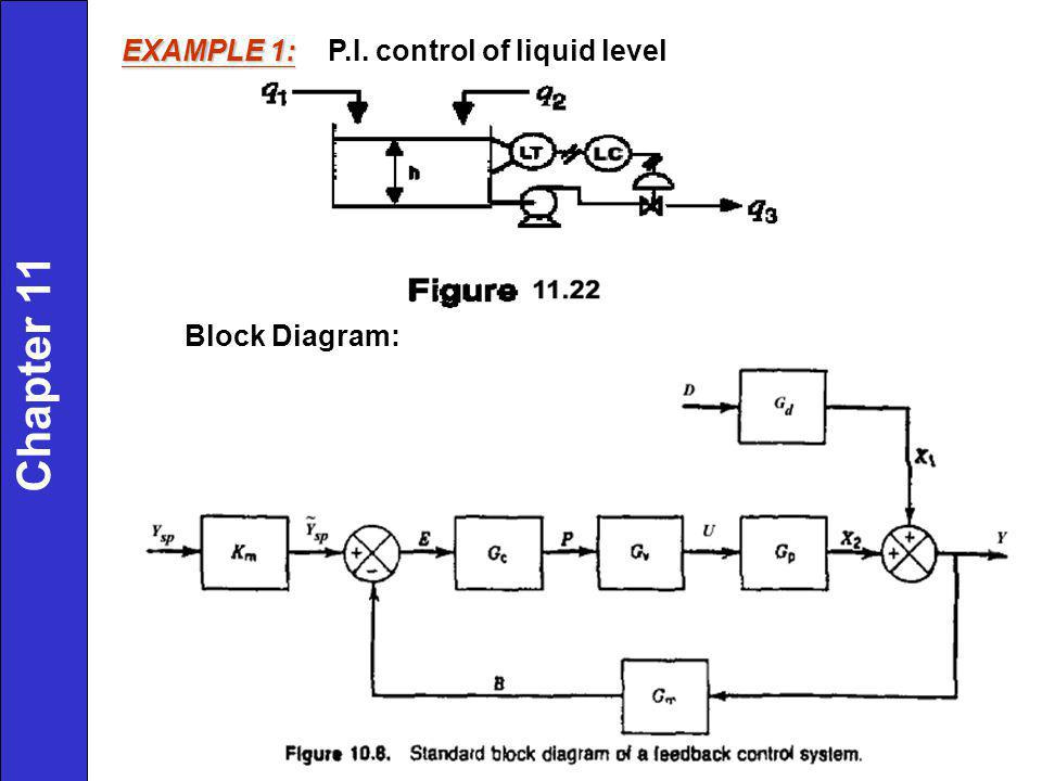 EXAMPLE 1: P.I. control of liquid level