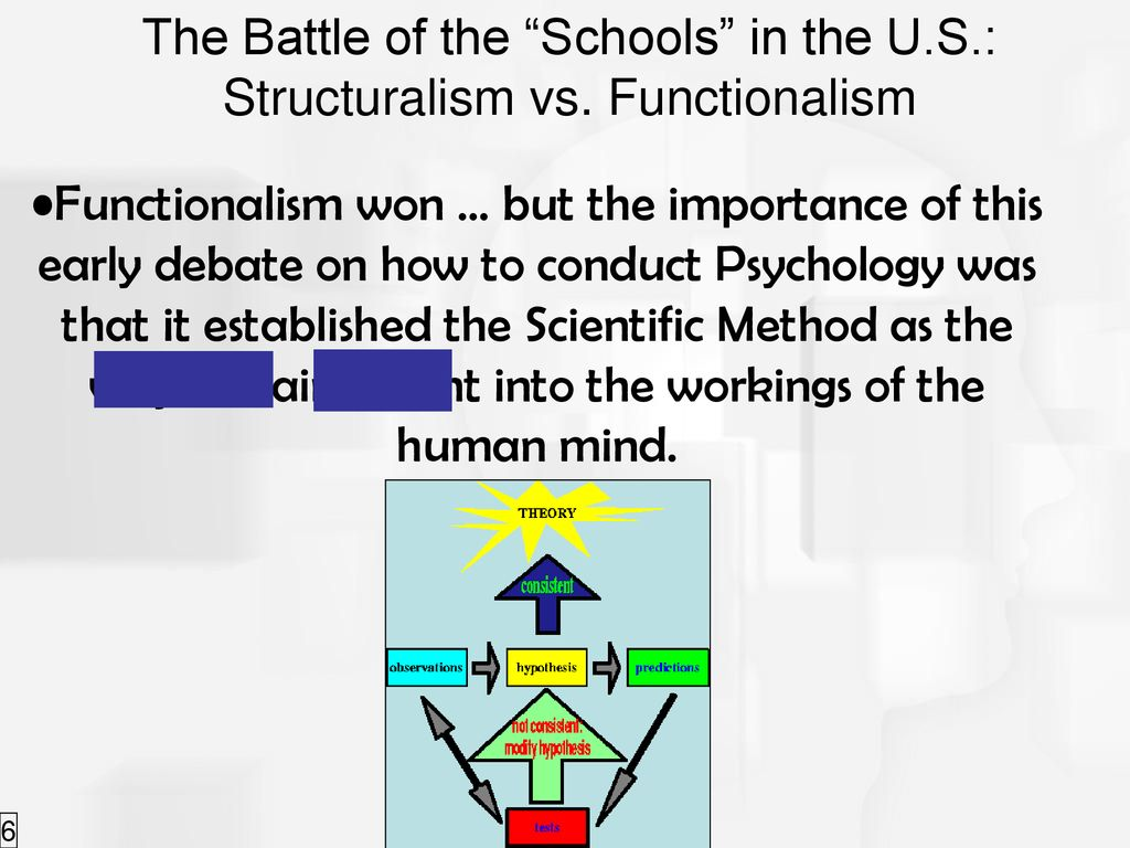 Ch 1 Approaches to Psychology - ppt download