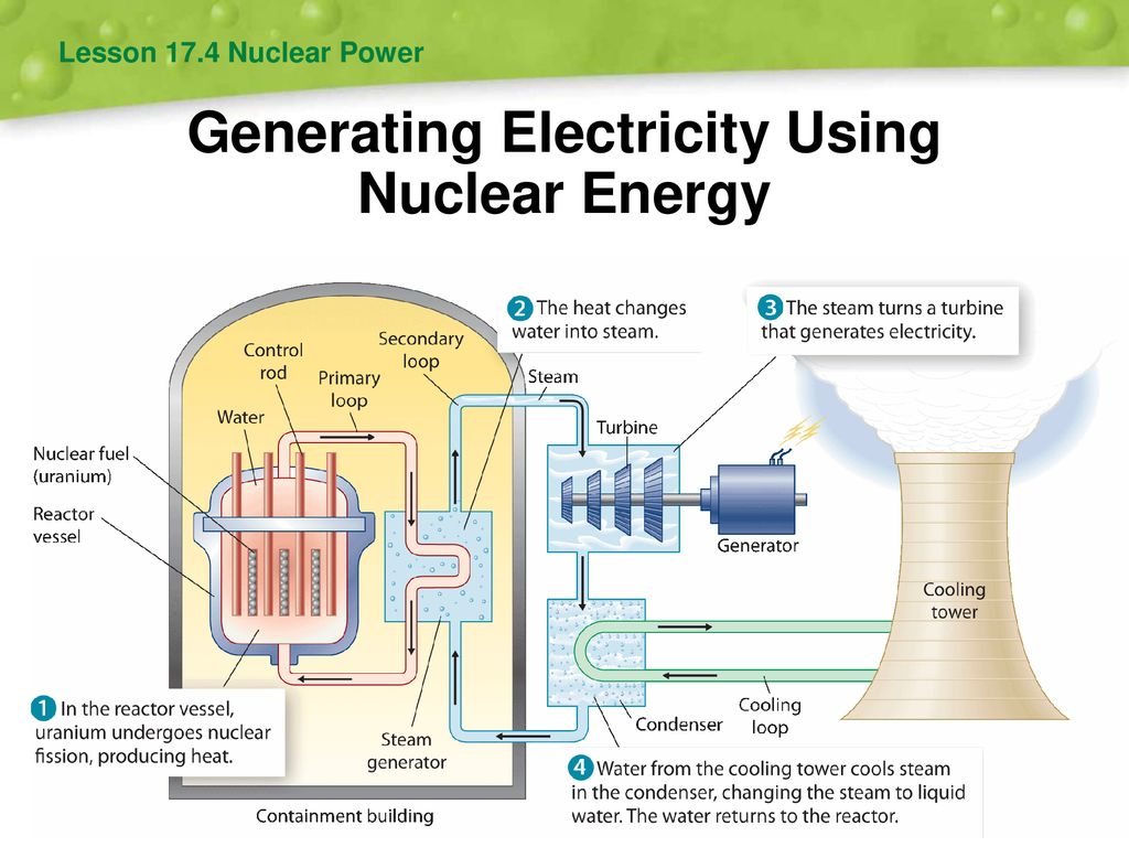 Unit 14 Energy Resources Ppt Download Nuclear Power Plant Diagram Generating Electricity Using