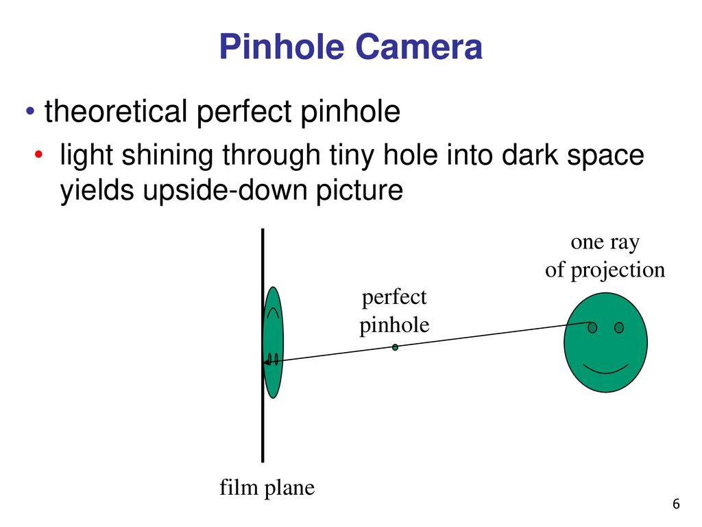 Viewing Projections I Week 3 Fri Jan Ppt Download Pinhole Camera Diagram 6 Theoretical Perfect