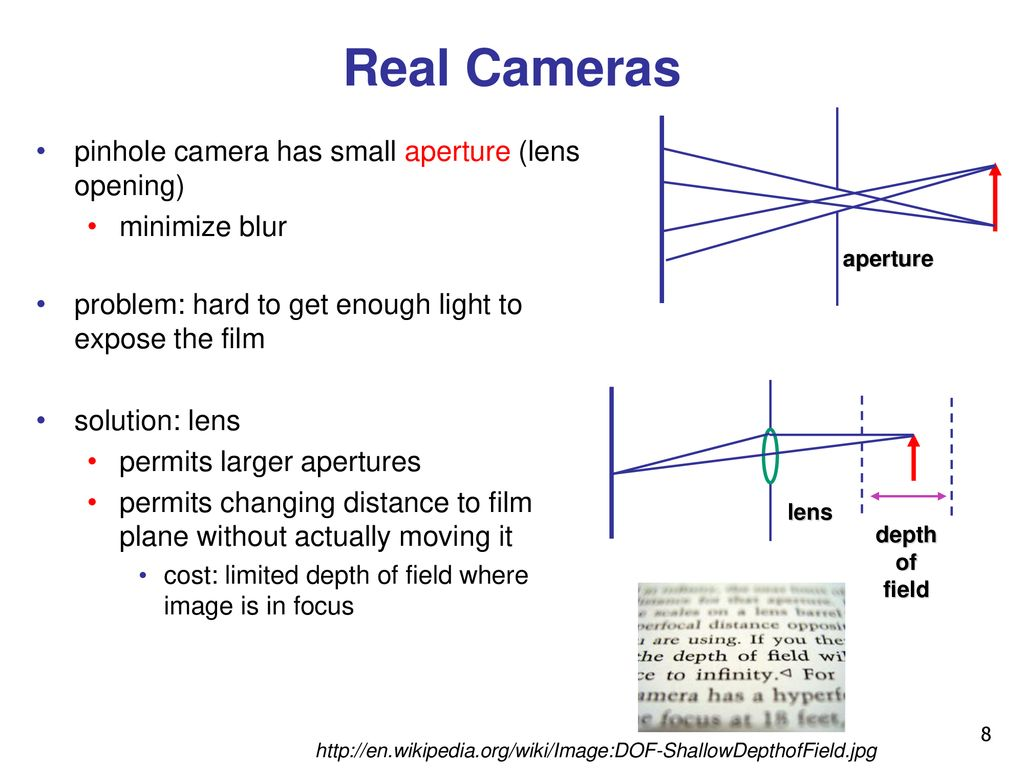 Viewing Projections I Week 3 Fri Jan Ppt Download Pinhole Camera Diagram Real Cameras Has Small Aperture Lens Opening