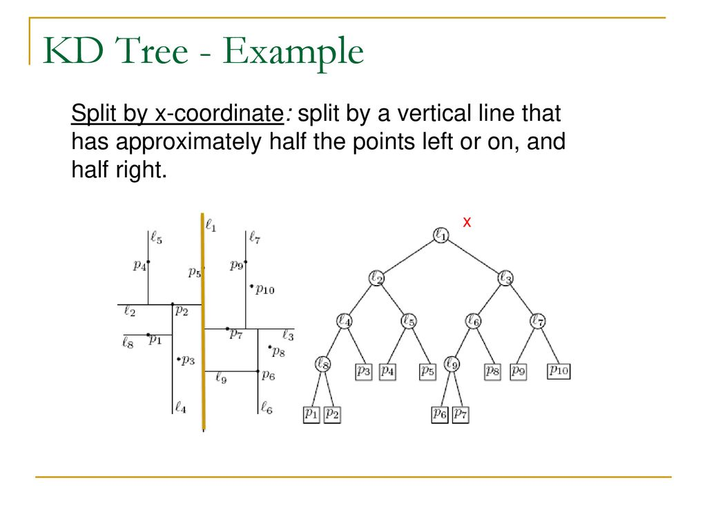 KD Tree A binary search tree where every node is a - ppt